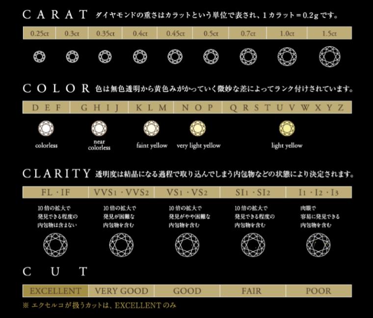 ダイヤモンドクラス表